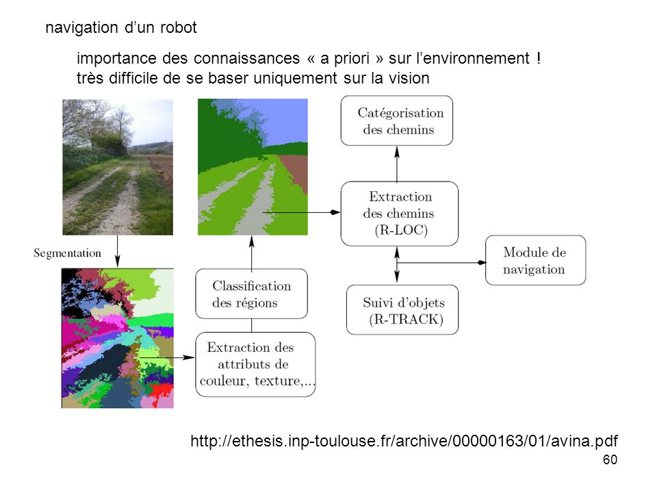 navigation d'un robot importance des connaissances « a priori » sur l'environnement ! très difficile de se baser uniquement sur la vision.