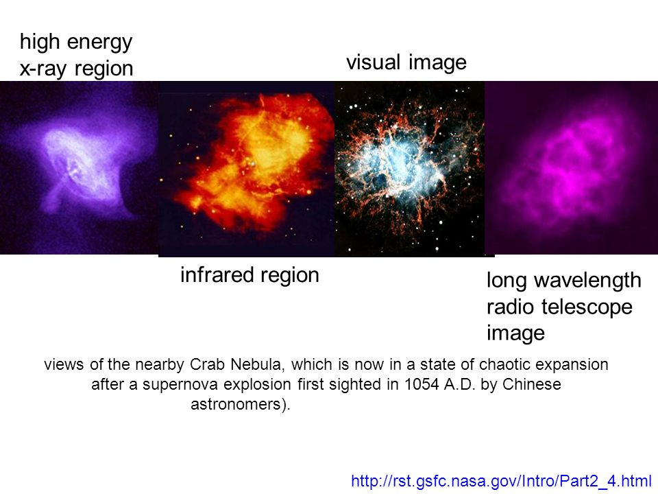 high energy x-ray region visual image infrared region long wavelength