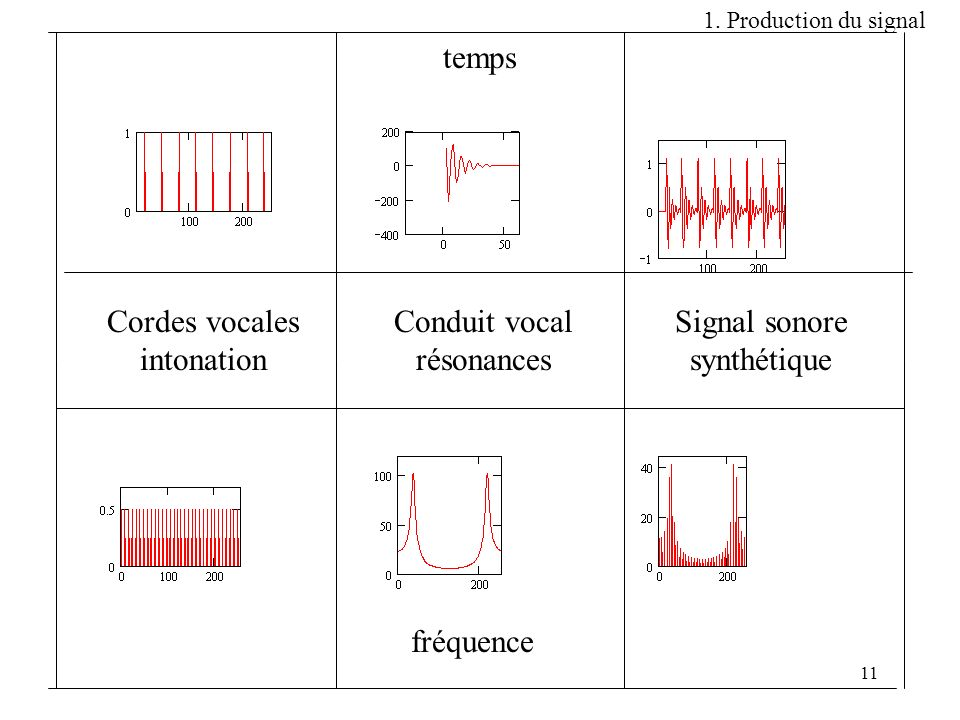 temps Cordes vocales intonation Conduit vocal résonances Signal sonore