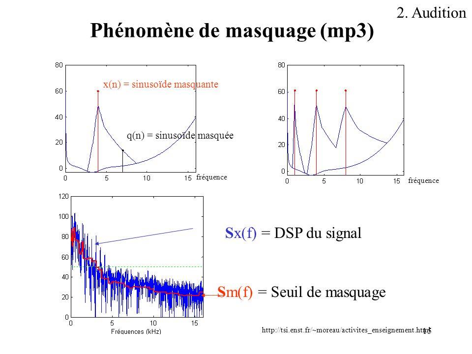 Phénomène de masquage (mp3)