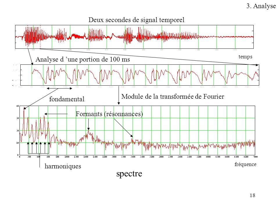 spectre 3. Analyse Deux secondes de signal temporel