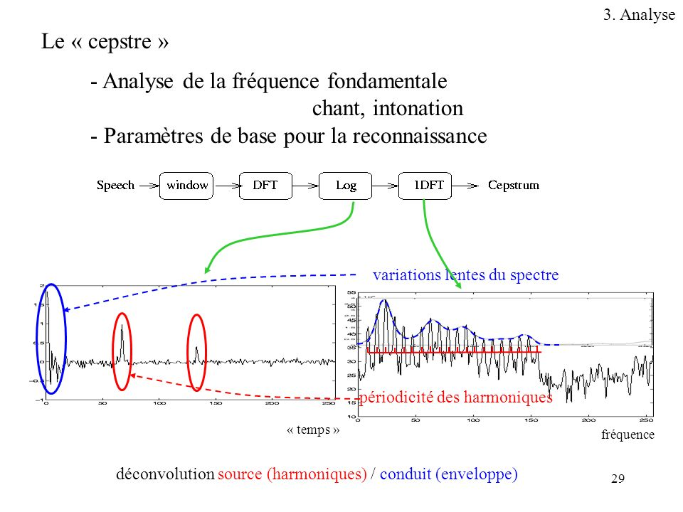 - Analyse de la fréquence fondamentale chant, intonation