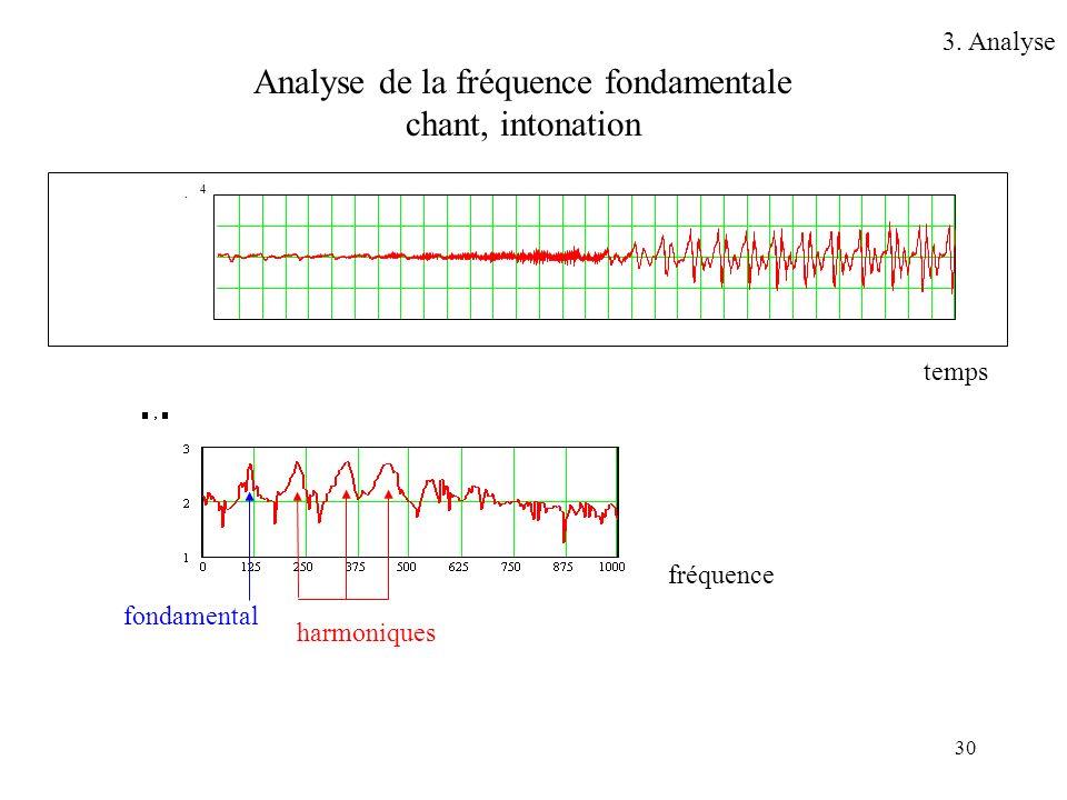 Analyse de la fréquence fondamentale