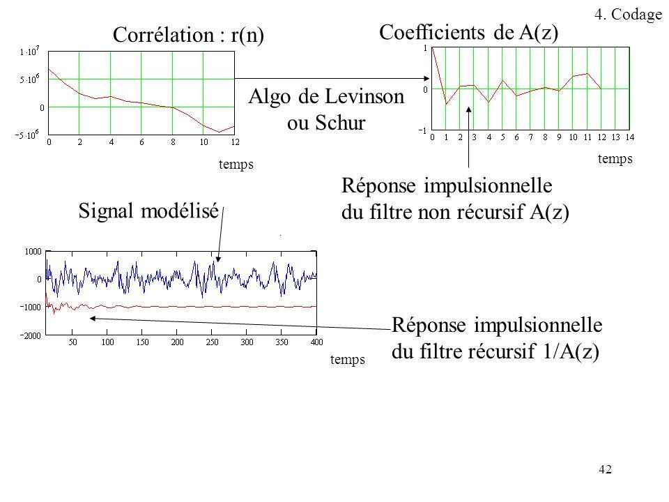 Réponse impulsionnelle du filtre non récursif A(z) Signal modélisé