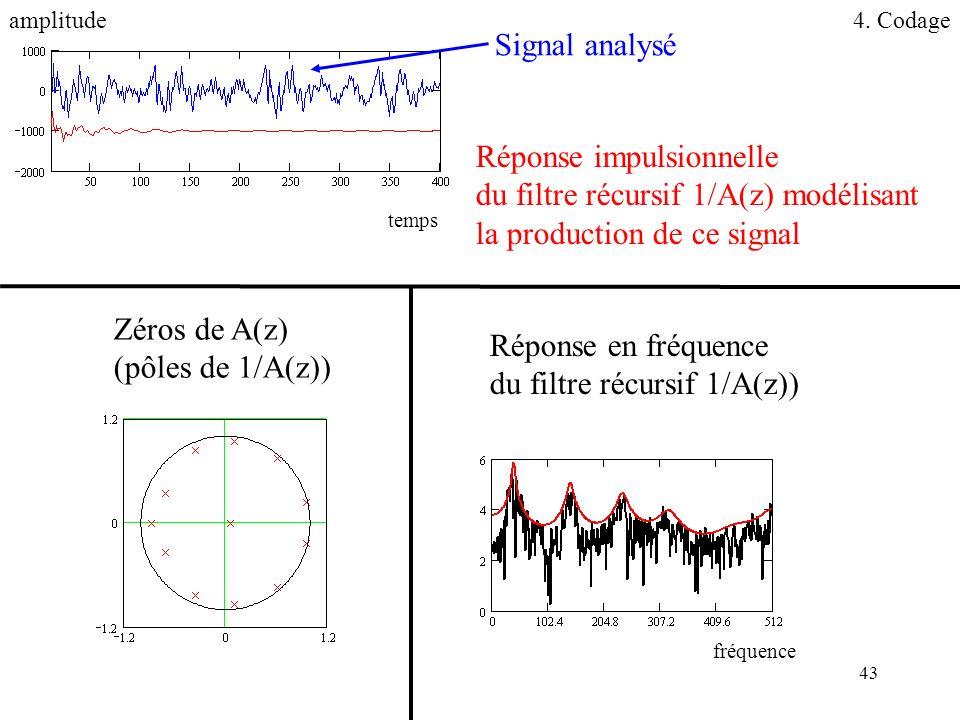 Réponse impulsionnelle du filtre récursif 1/A(z) modélisant