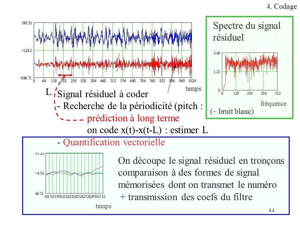 Signal résiduel à coder - Recherche de la périodicité (pitch :