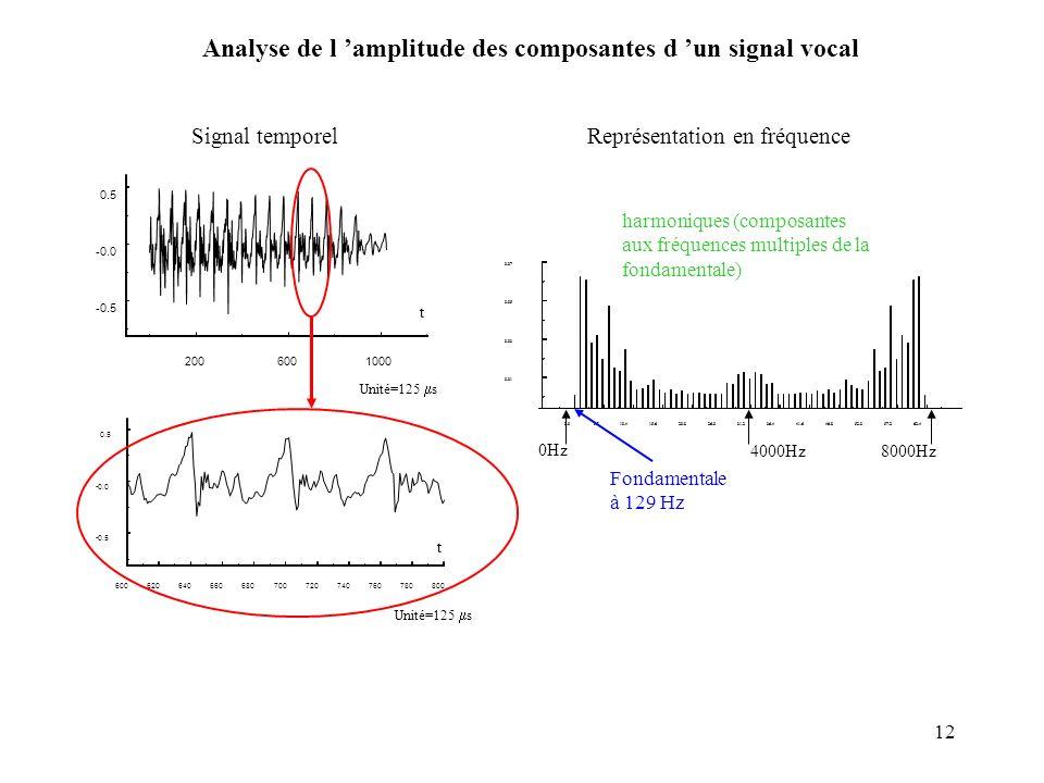 Analyse de l 'amplitude des composantes d 'un signal vocal