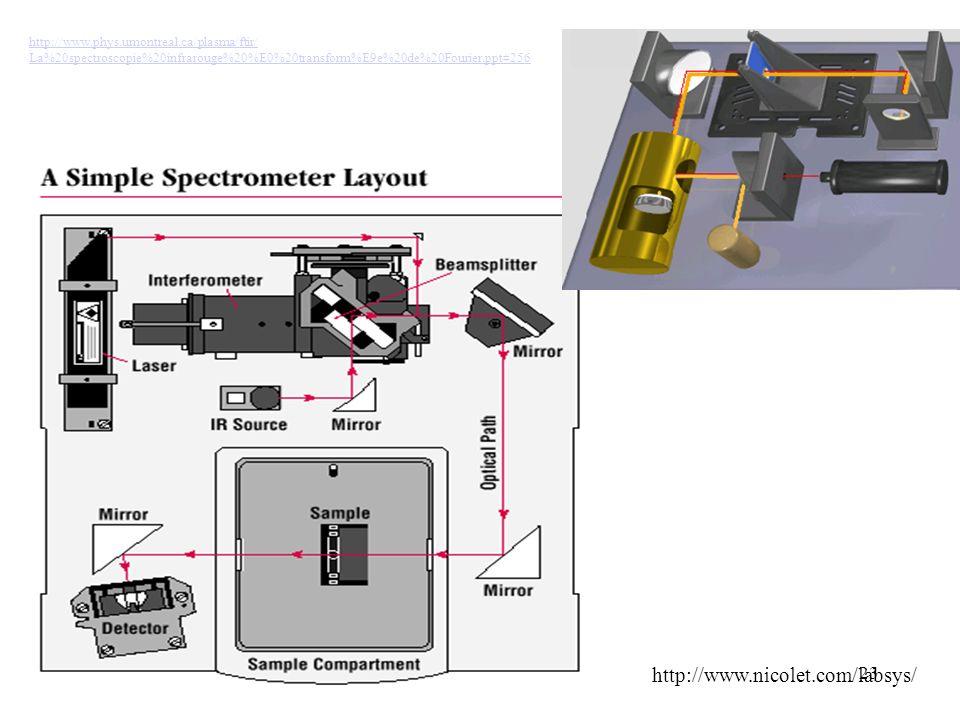 http://www.phys.umontreal.ca/plasma/ftir/ La%20spectroscopie%20infrarouge%20%E0%20transform%E9e%20de%20Fourier.ppt#256.
