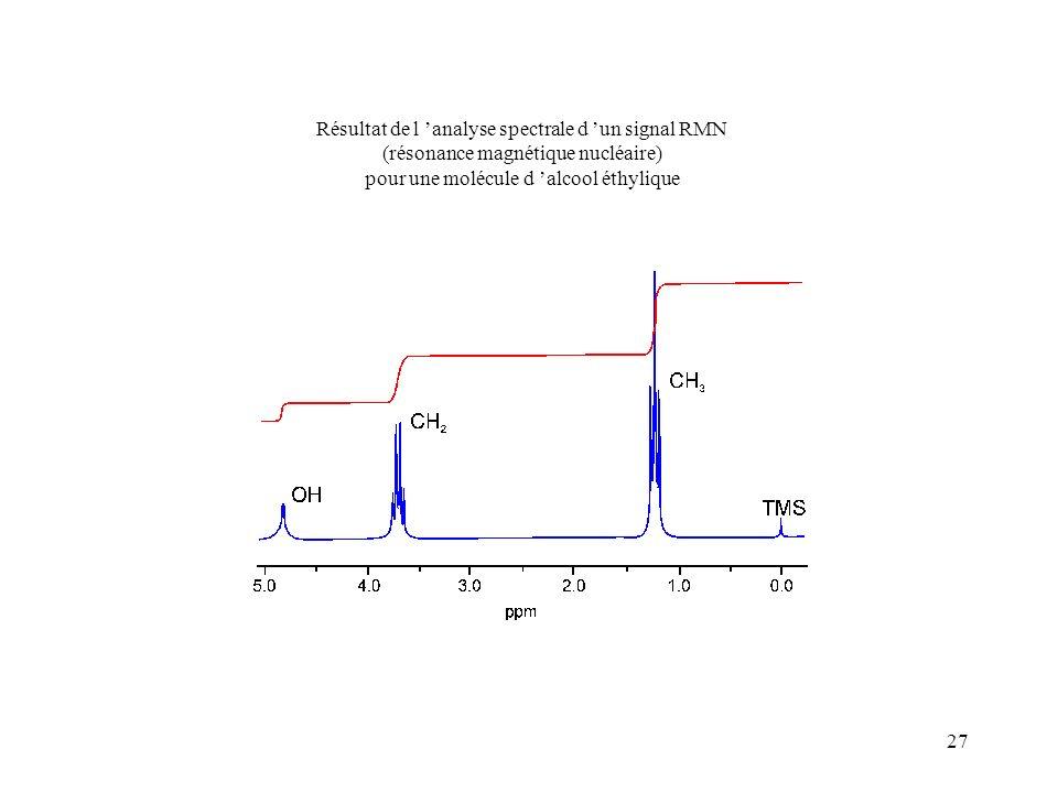 Résultat de l 'analyse spectrale d 'un signal RMN