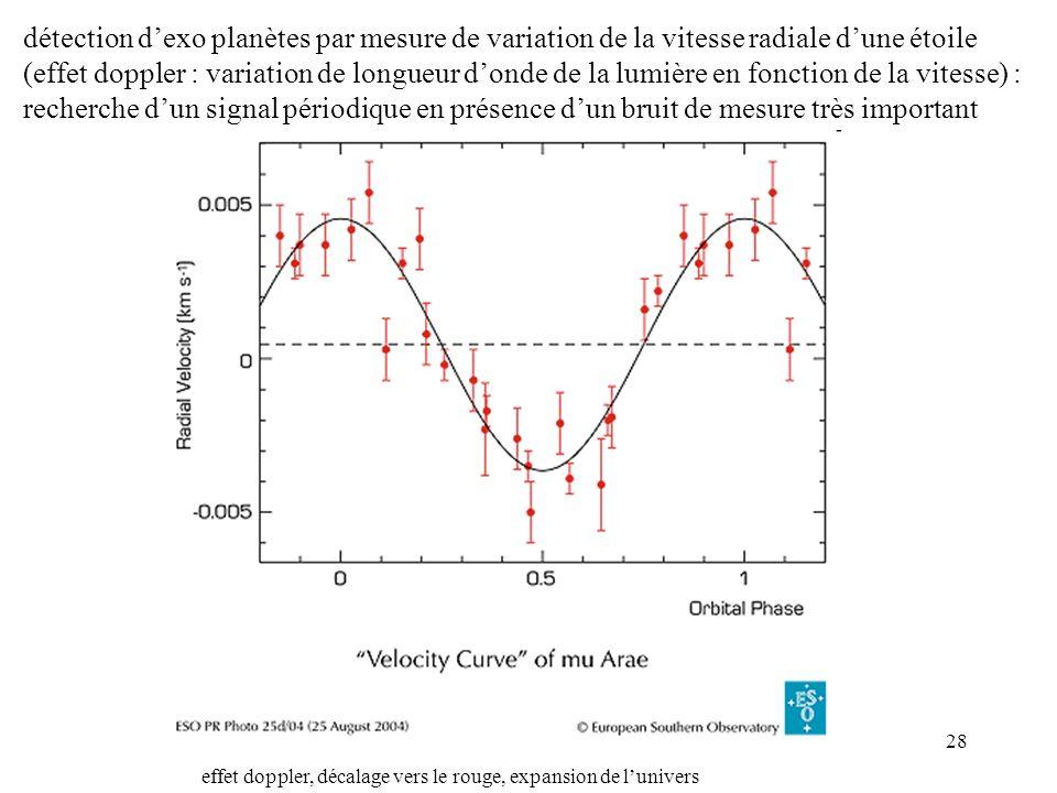 détection d'exo planètes par mesure de variation de la vitesse radiale d'une étoile