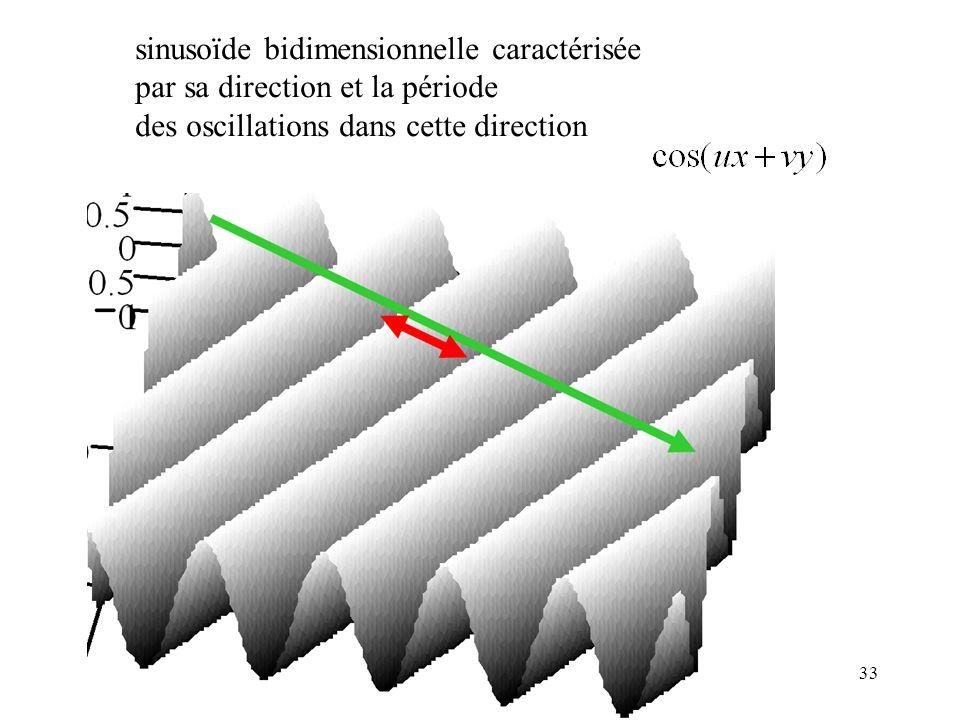 sinusoïde bidimensionnelle caractérisée
