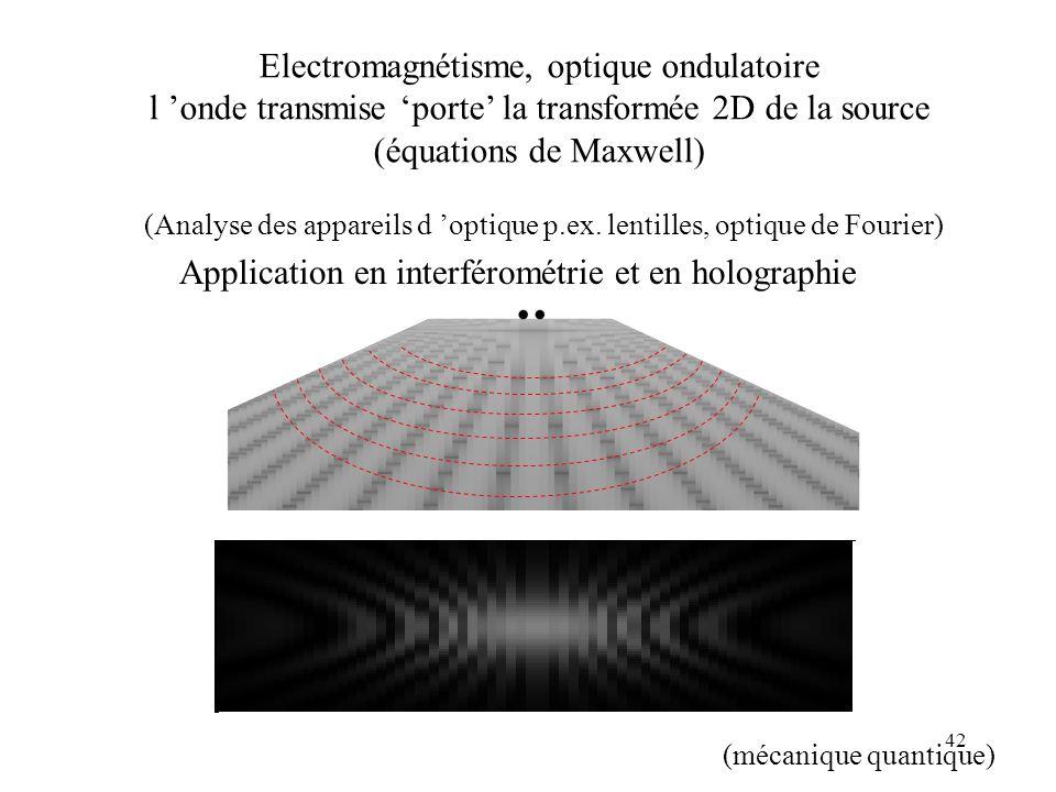 Electromagnétisme, optique ondulatoire