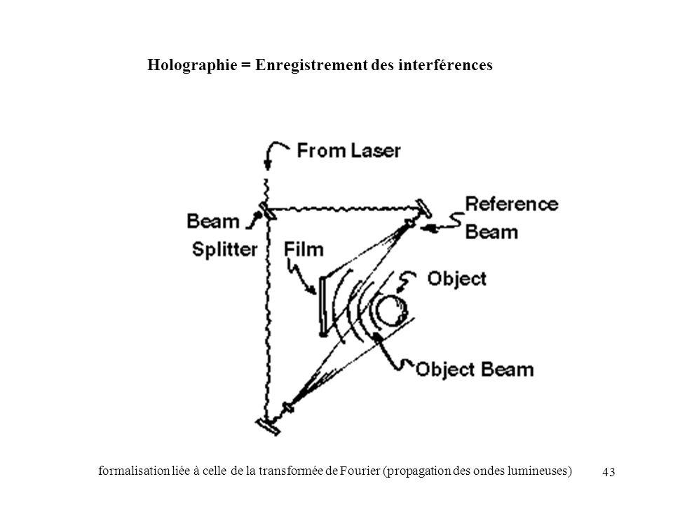Holographie = Enregistrement des interférences