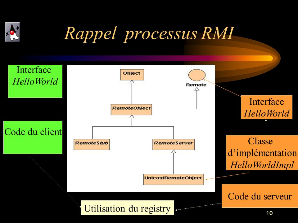 Rappel processus RMI Interface HelloWorld Interface HelloWorld