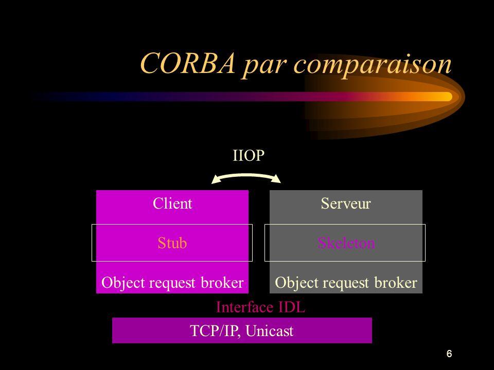 CORBA par comparaison IIOP Client Stub Object request broker Serveur