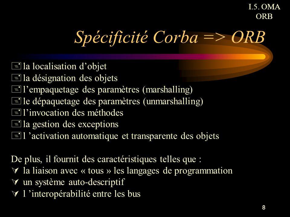 Spécificité Corba => ORB