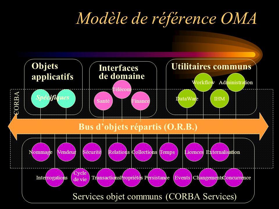 Modèle de référence OMA