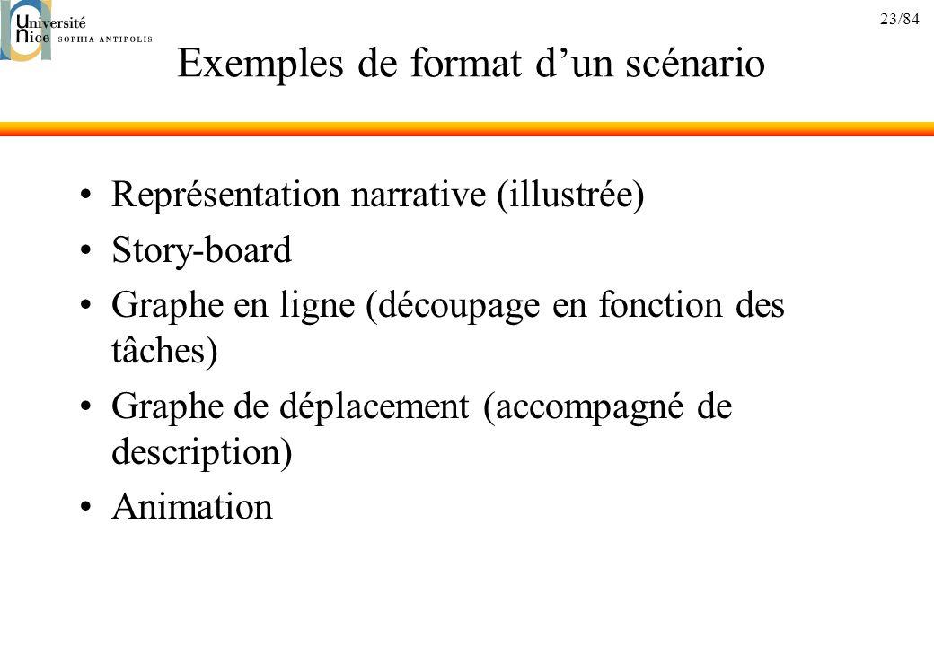 Exemples de format d'un scénario