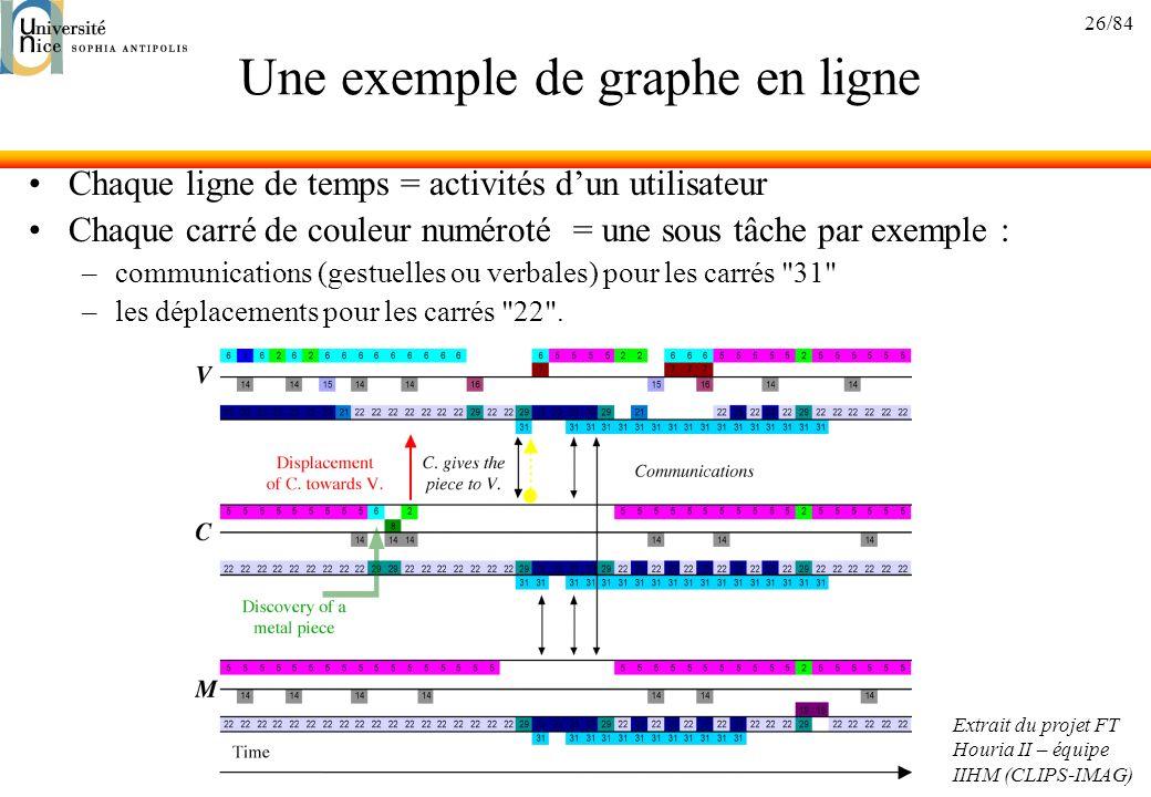 Une exemple de graphe en ligne
