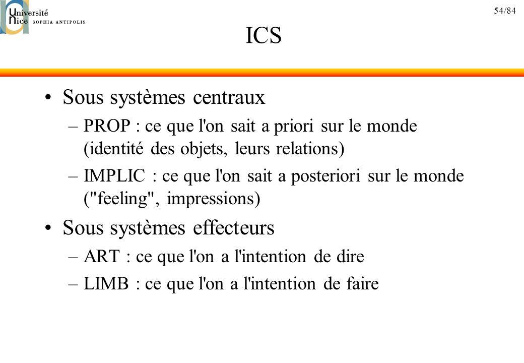 ICS Sous systèmes centraux Sous systèmes effecteurs