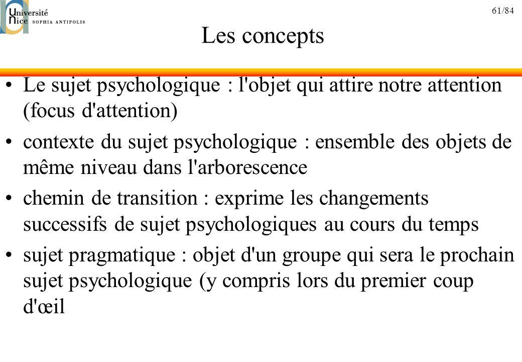 Les concepts Le sujet psychologique : l objet qui attire notre attention (focus d attention)