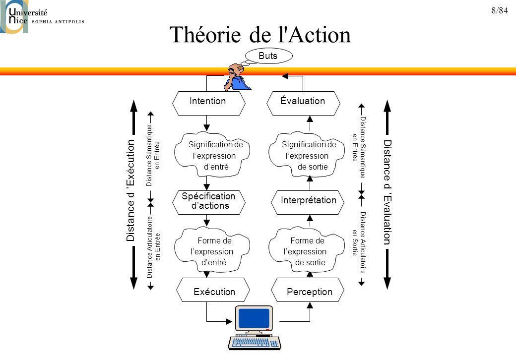 Théorie de l Action Distance d 'Exécution Distance d 'Evaluation