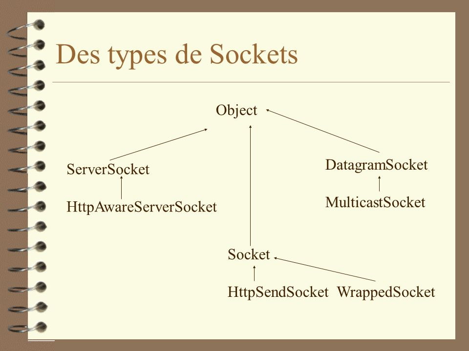 Des types de Sockets Object ServerSocket DatagramSocket