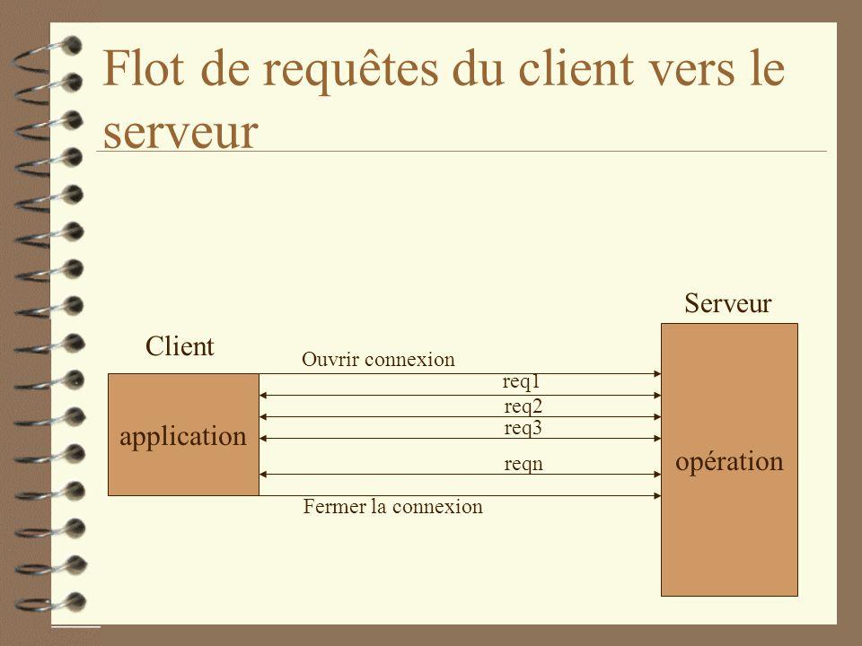 Flot de requêtes du client vers le serveur