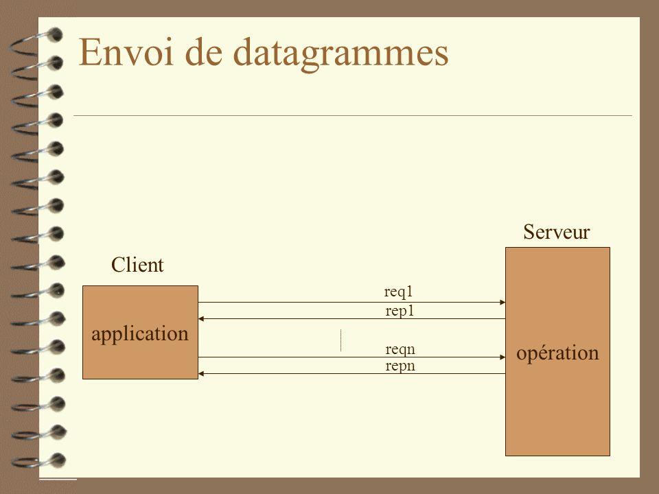 Envoi de datagrammes Serveur Client opération application req1 rep1