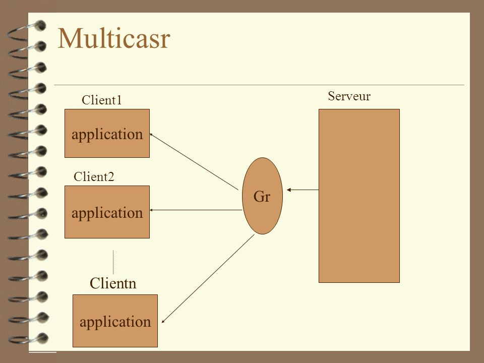 Multicasr application Gr application Clientn application Serveur