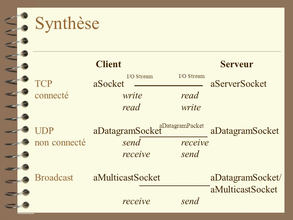 Synthèse Client Serveur TCP aSocket aServerSocket connecté write read