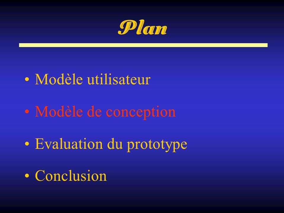 Plan Modèle utilisateur Modèle de conception Evaluation du prototype