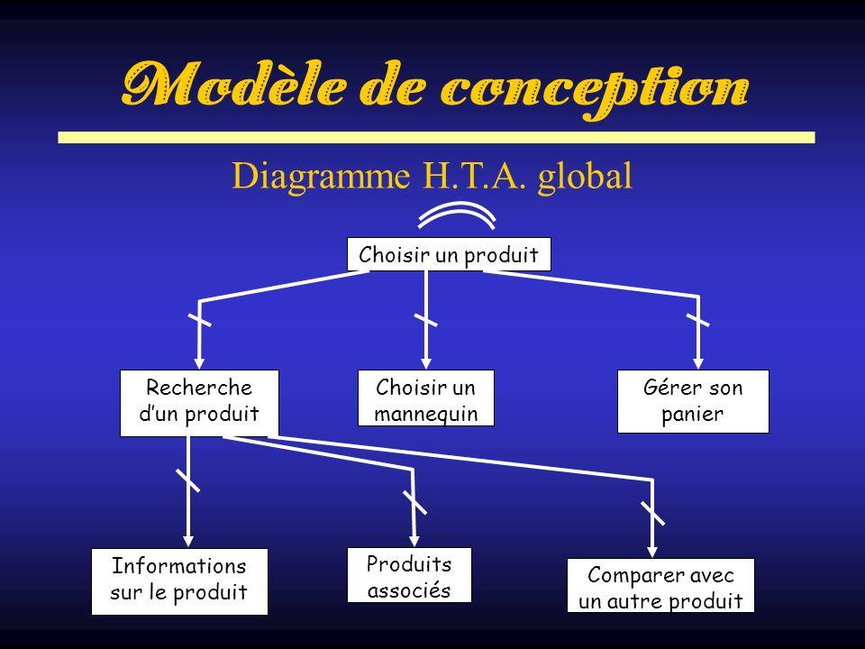 Modèle de conception Diagramme H.T.A. global Choisir un produit