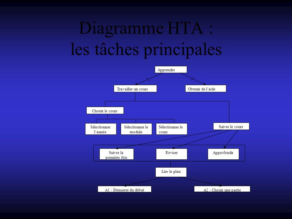 Diagramme HTA : les tâches principales