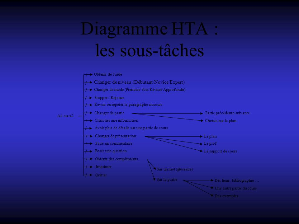 Diagramme HTA : les sous-tâches