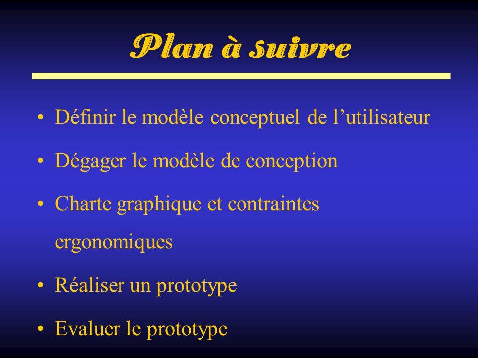Plan à suivre Définir le modèle conceptuel de l'utilisateur