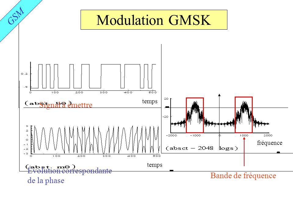 Modulation GMSK GSM Signal à émettre Évolution correspondante