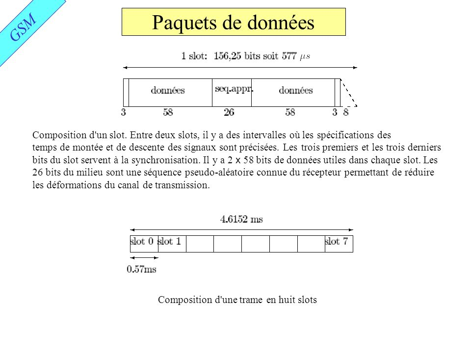 Paquets de données GSM. Composition d un slot. Entre deux slots, il y a des intervalles où les spécifications des.
