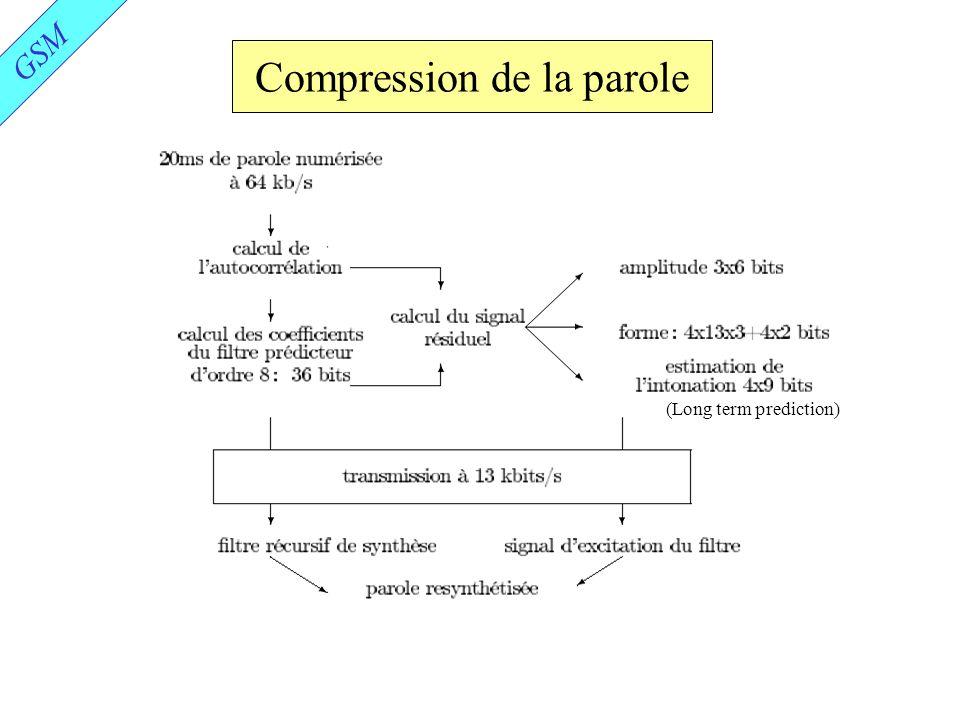 Compression de la parole