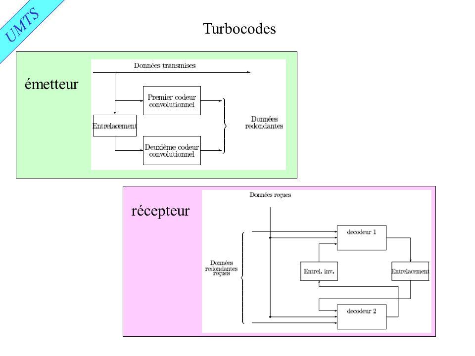 UMTS Turbocodes émetteur récepteur