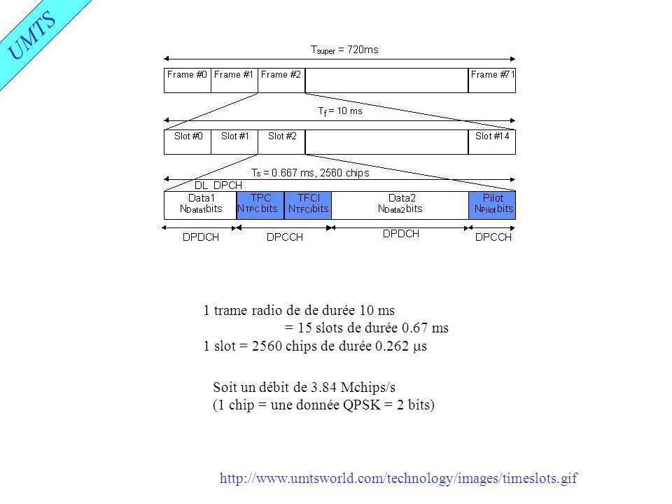 UMTS 1 trame radio de de durée 10 ms = 15 slots de durée 0.67 ms