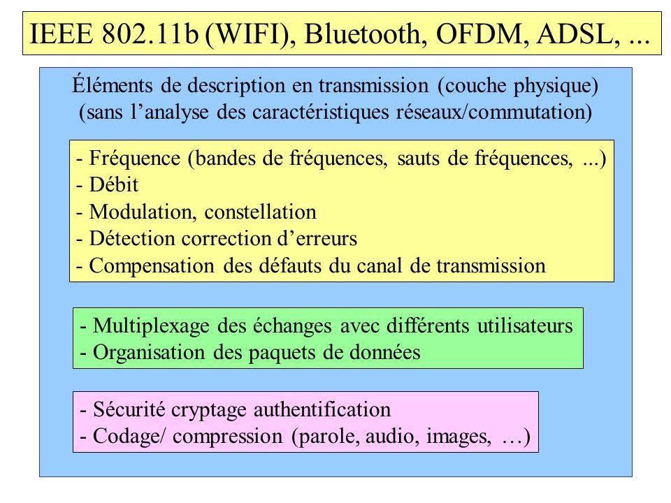 IEEE 802.11b (WIFI), Bluetooth, OFDM, ADSL, ...