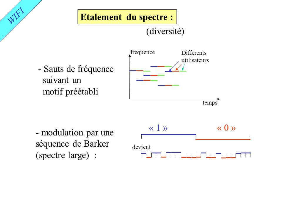 WIFI Etalement du spectre : (diversité) - Sauts de fréquence