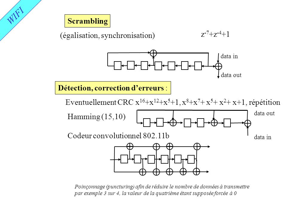 WIFI Scrambling z-7+z-4+1 (égalisation, synchronisation)