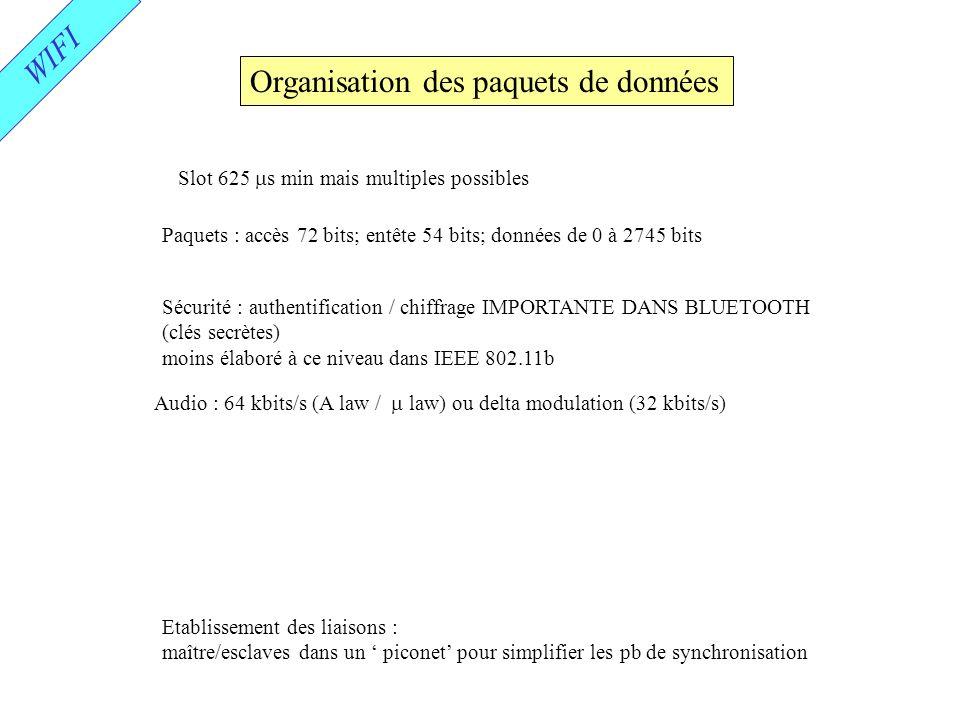 Organisation des paquets de données
