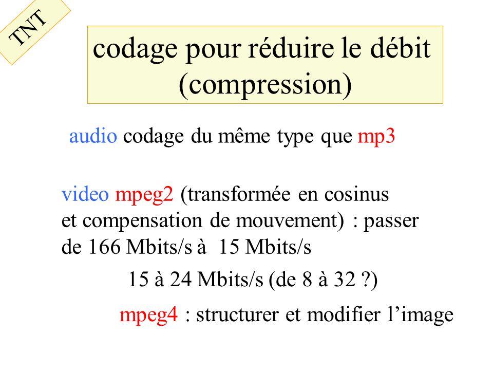 codage pour réduire le débit
