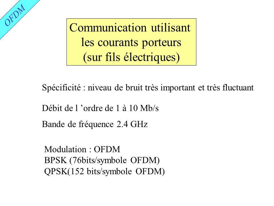 Communication utilisant les courants porteurs (sur fils électriques)