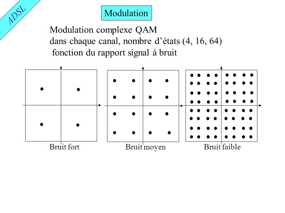 Modulation complexe QAM dans chaque canal, nombre d'états (4, 16, 64)