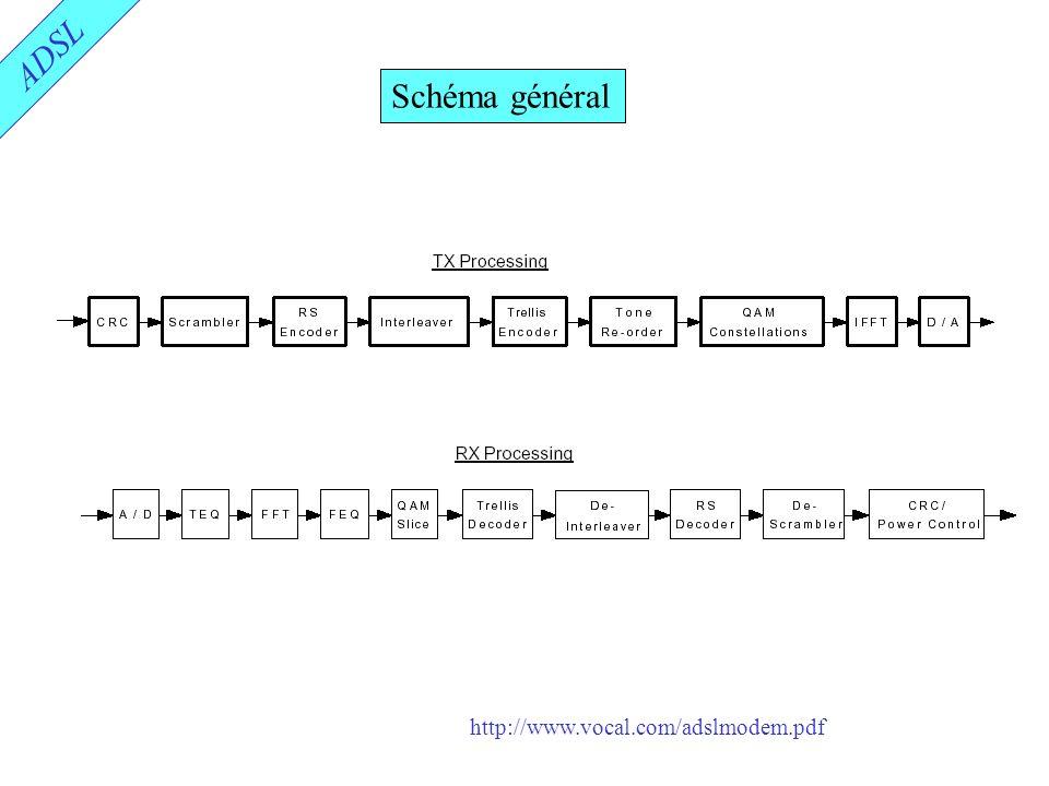 ADSL Schéma général http://www.vocal.com/adslmodem.pdf