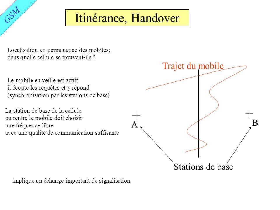 Itinérance, Handover GSM Trajet du mobile B A Stations de base